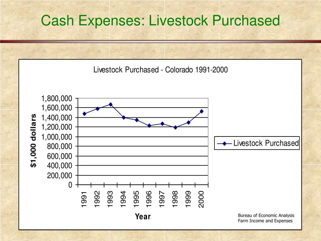 Cash Expenses: Livestock Purchased