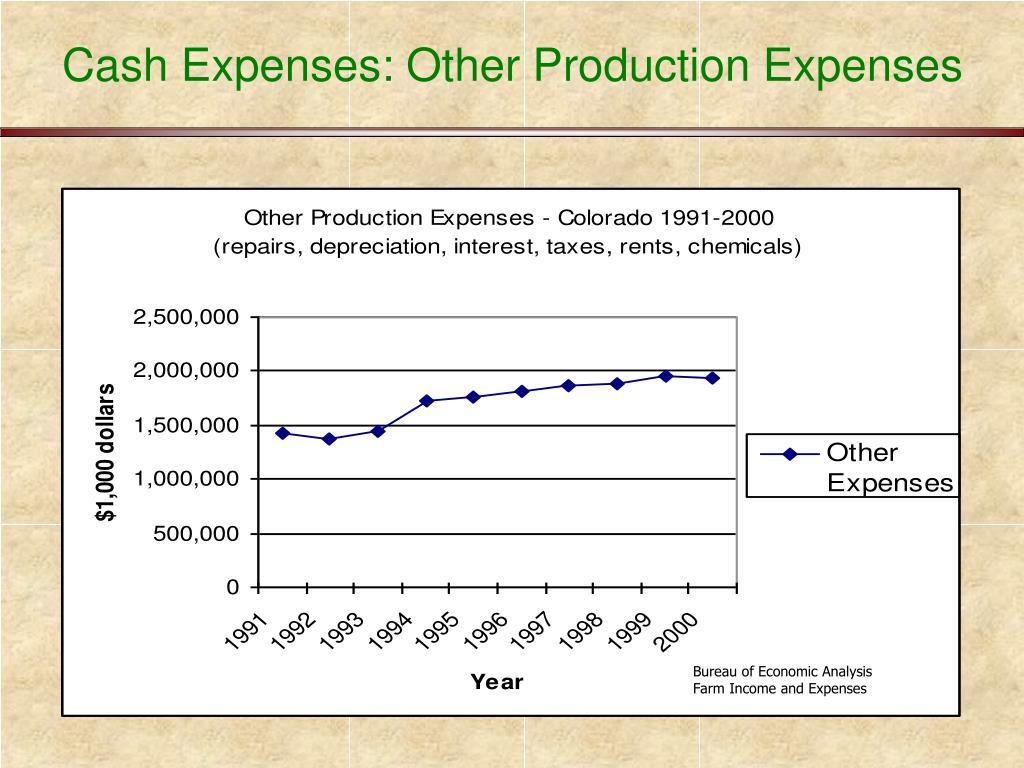 Cash Expenses: Other Production Expenses