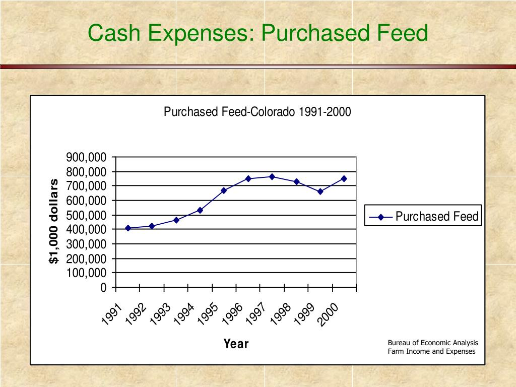 Cash Expenses: Purchased Feed