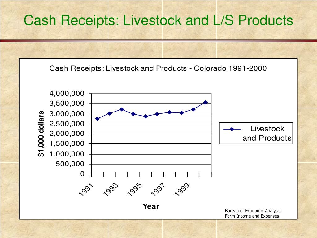 Cash Receipts: Livestock and L/S Products