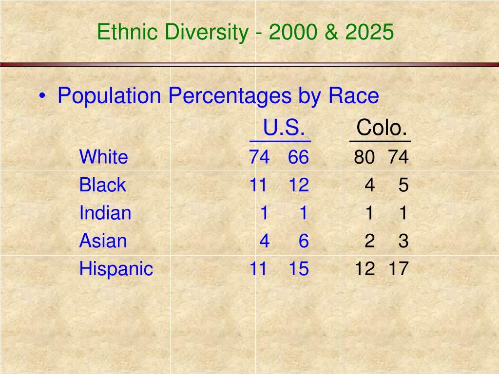Ethnic Diversity - 2000 & 2025