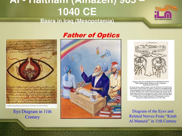 Al - Haitham (Alhazen) 965 – 1040 CE