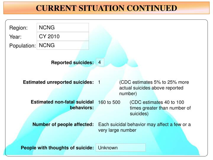 Estimated unreported suicides: