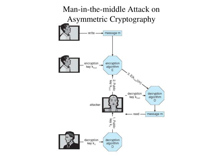 Man-in-the-middle Attack on
