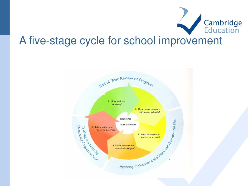 A five-stage cycle for school improvement