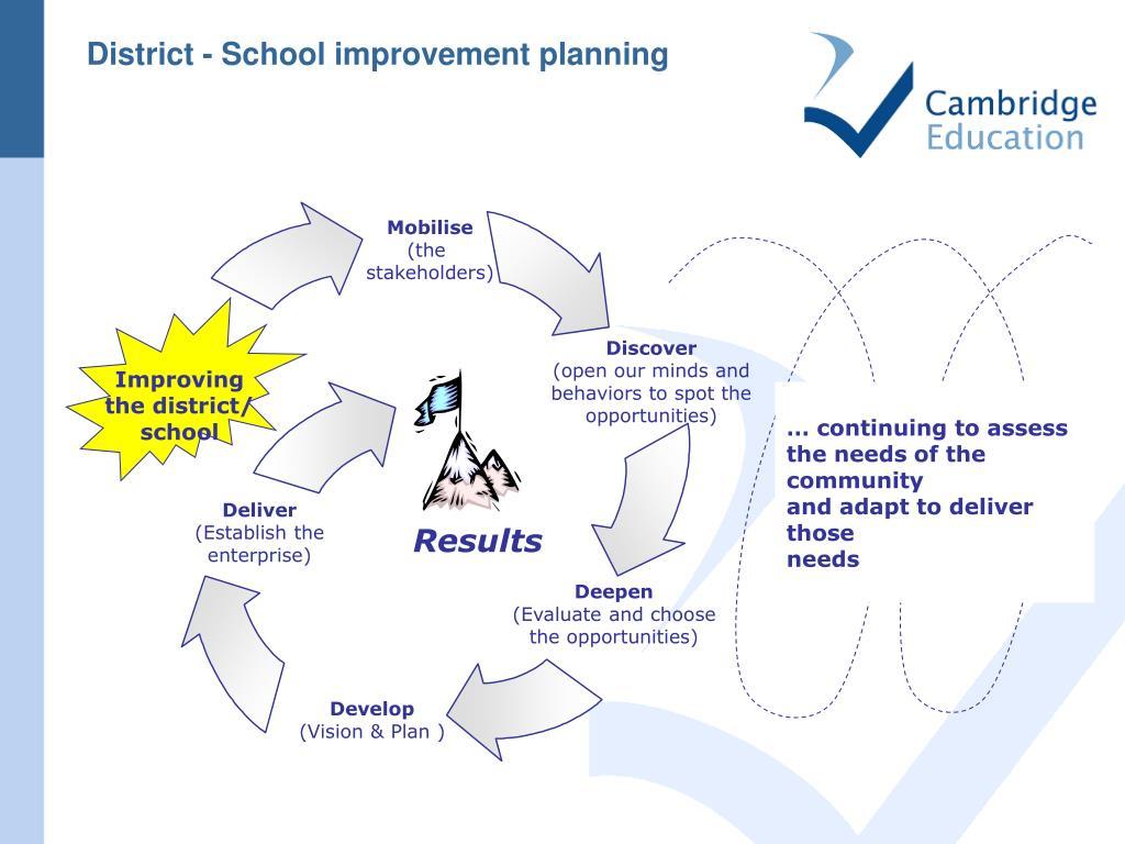 District - School improvement planning