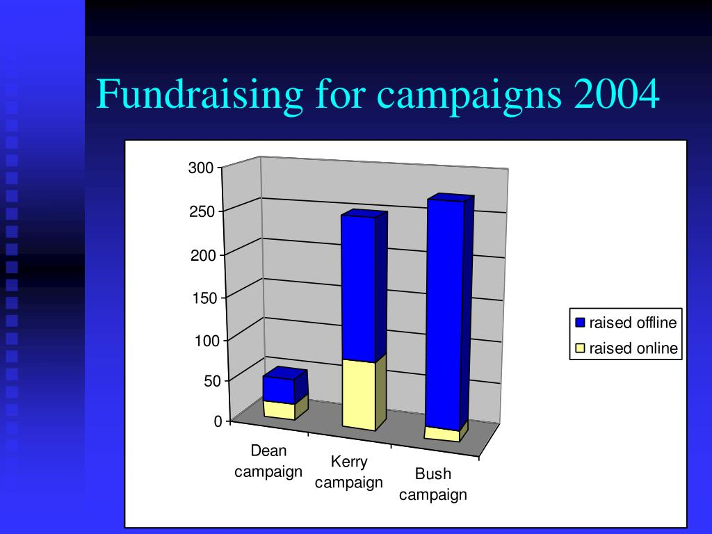 Fundraising for campaigns 2004