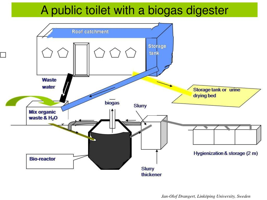 A public toilet with a biogas digester