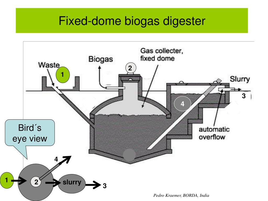 Fixed-dome biogas digester