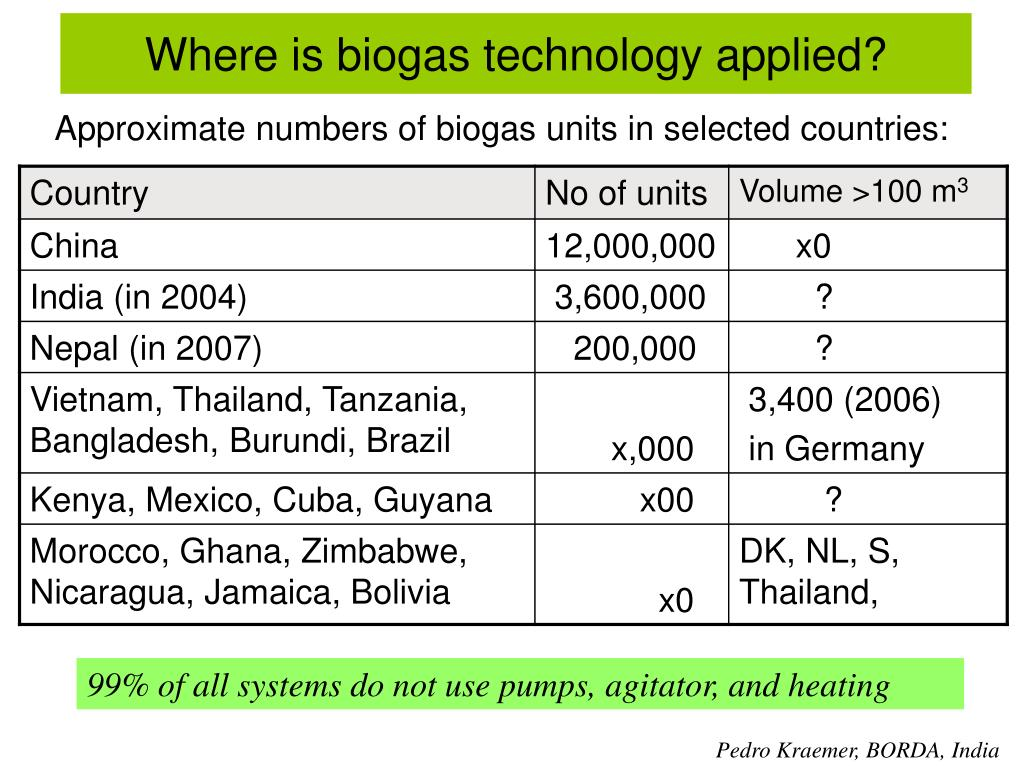 Where is biogas technology applied?