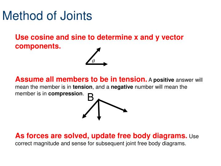 Method of Joints