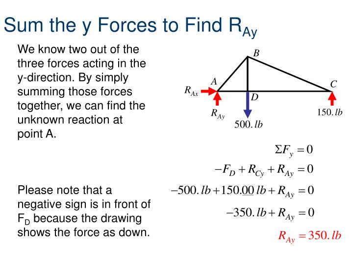 Sum the y Forces to Find