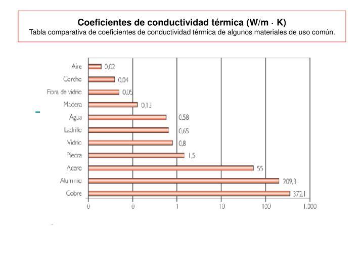 Coeficientes de conductividad térmica (W/m · K)