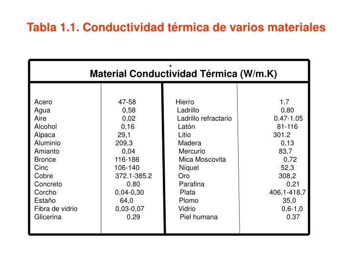 Tabla 1.1. Conductividad térmica de varios materiales