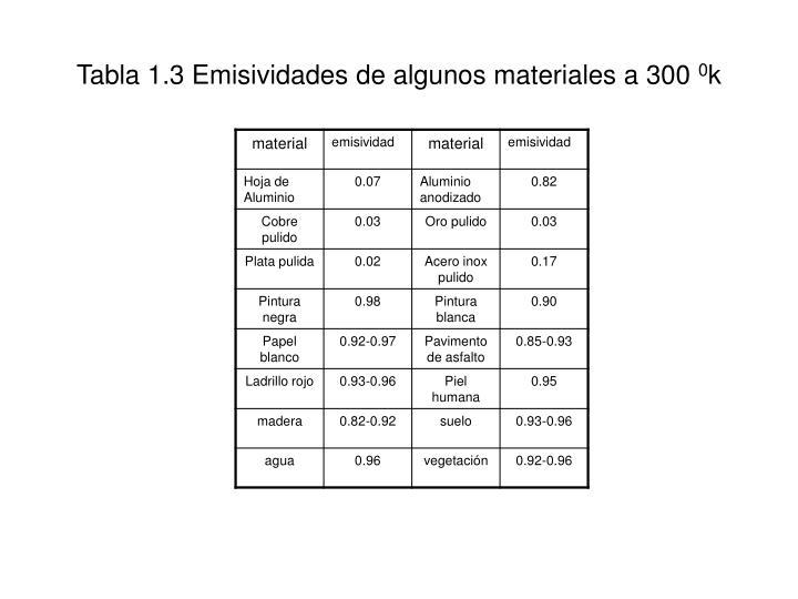 Tabla 1.3 Emisividades de algunos materiales a 300