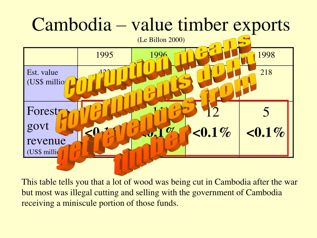 Cambodia – value timber exports