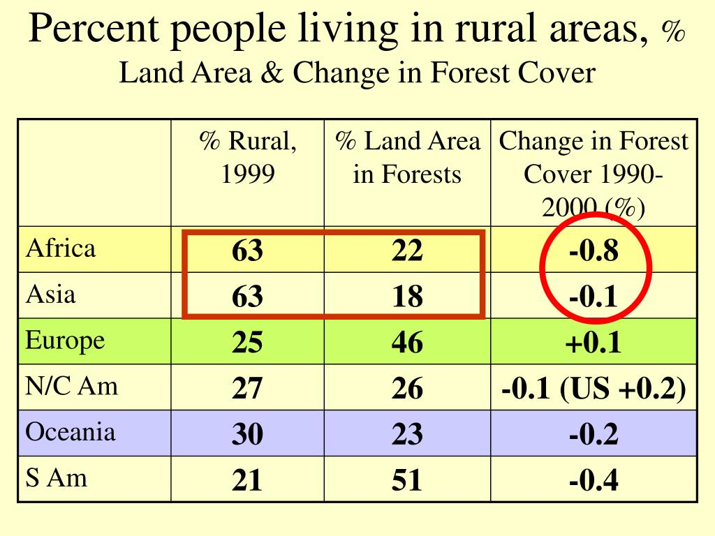 Percent people living in rural areas,