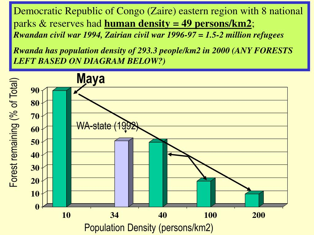 Democratic Republic of Congo (Zaire) eastern region with 8 national parks & reserves had