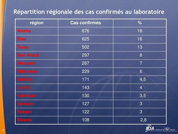 Répartition régionale des cas confirmés au laboratoire