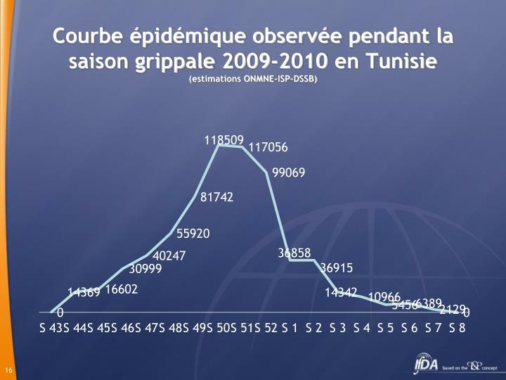 Courbe épidémique observée pendant la saison grippale 2009-2010 en Tunisie