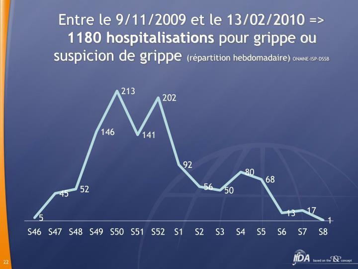 Entre le 9/11/2009 et le 13/02/2010 =>