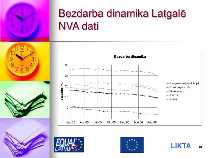 Bezdarba dinamika Latgalē