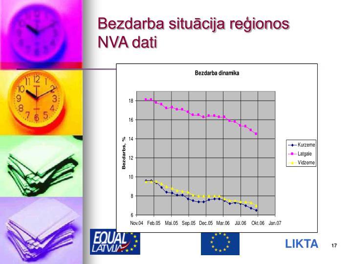 Bezdarba situācija reģionos
