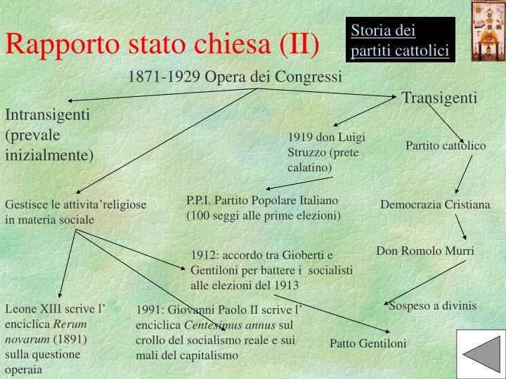 Storia dei partiti cattolici