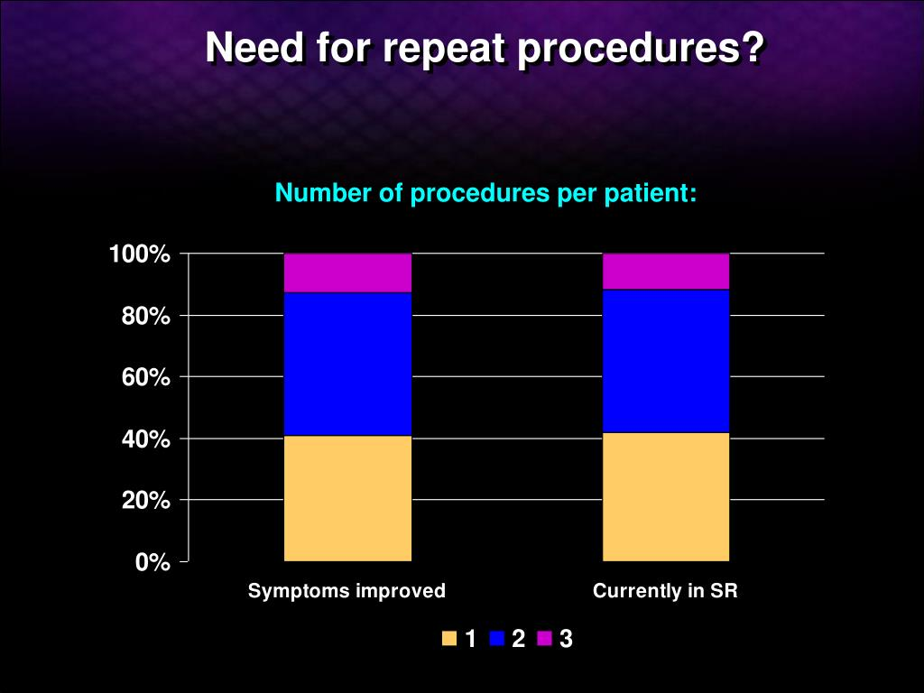 Need for repeat procedures?