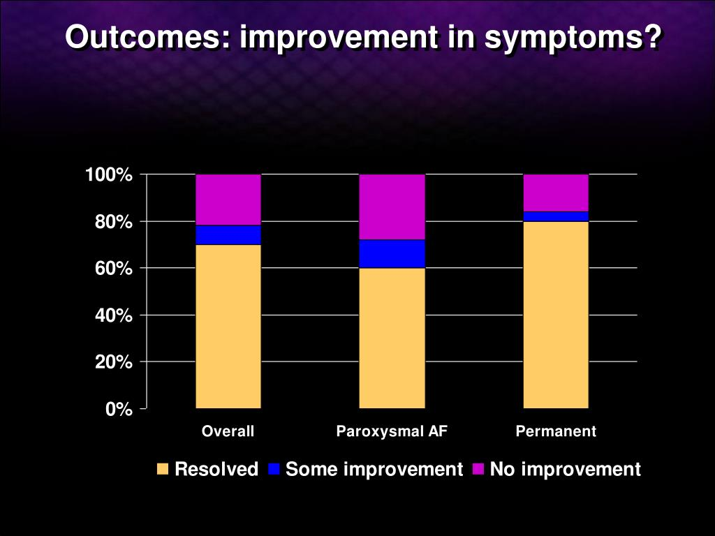 Outcomes: improvement in symptoms?