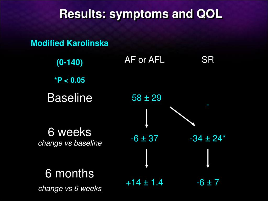 Results: symptoms and QOL
