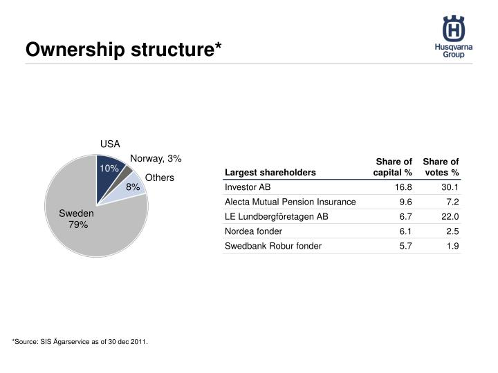 Ownership structure*