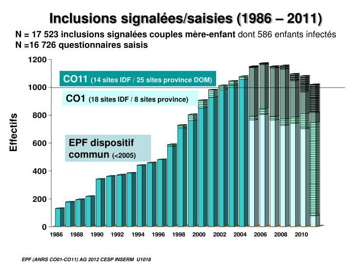 Inclusions signalées/saisies (1986 – 2011)