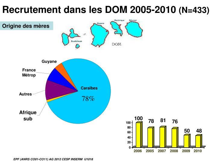 Recrutement dans les DOM 2005-2010