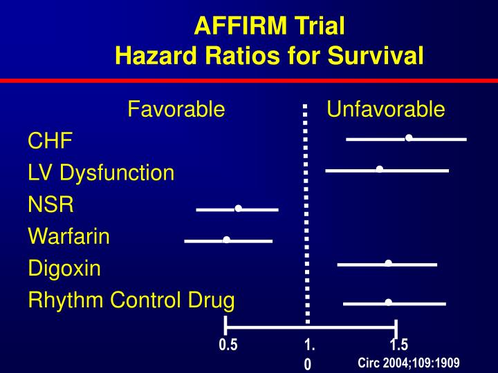AFFIRM Trial