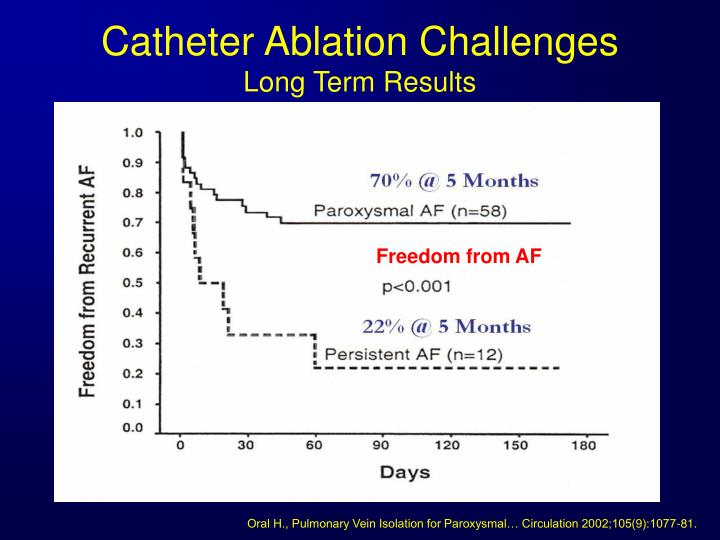 Catheter Ablation Challenges