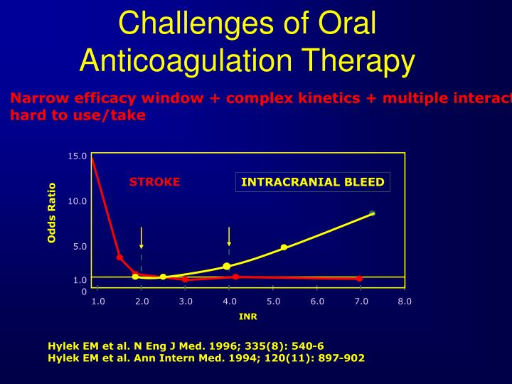 Challenges of Oral Anticoagulation Therapy