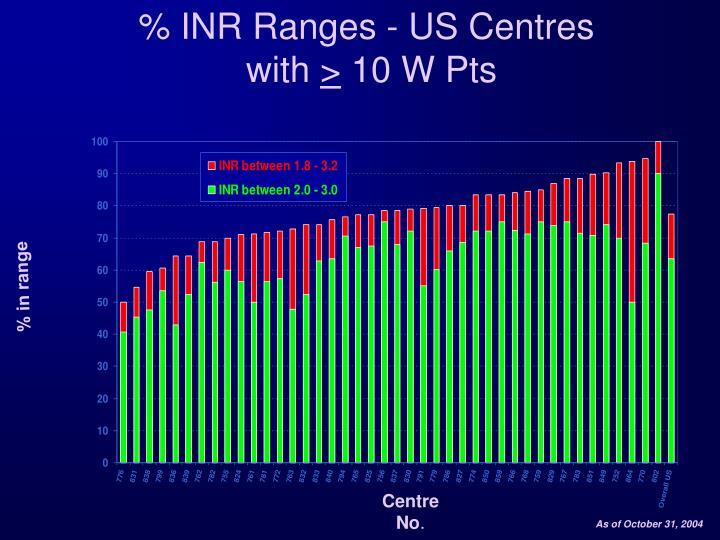 % INR Ranges - US Centres