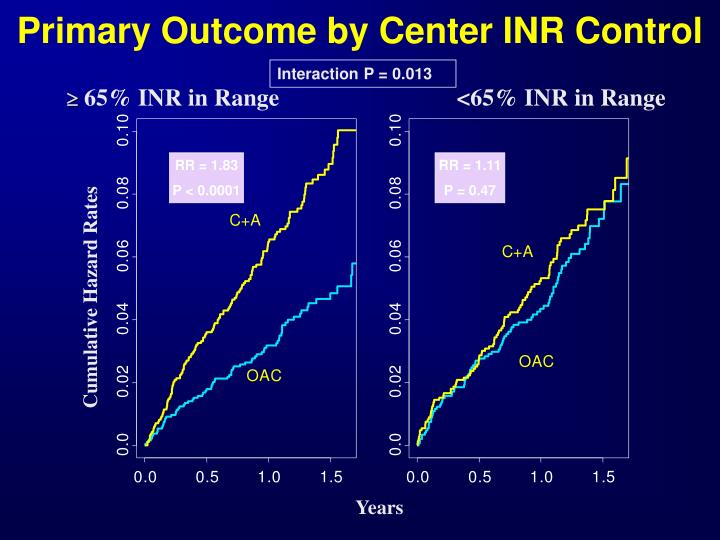 Primary Outcome by Center INR Control