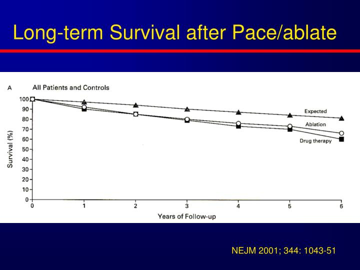 Long-term Survival after Pace/ablate