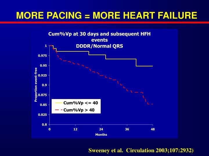 MORE PACING = MORE HEART FAILURE