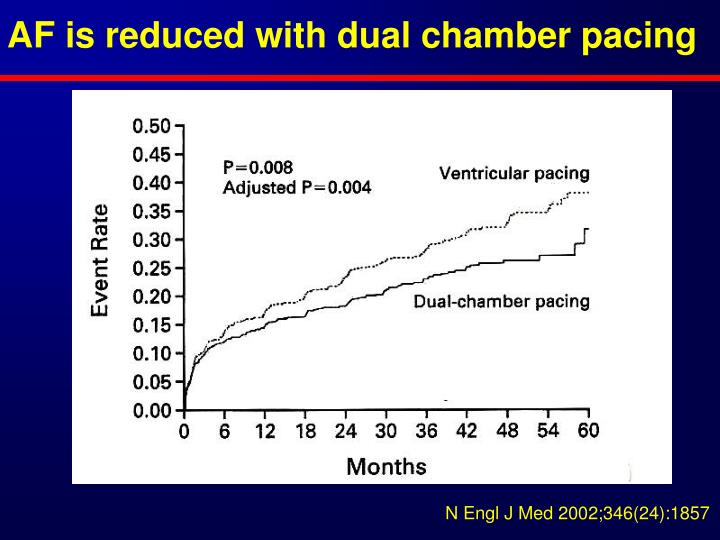 AF is reduced with dual chamber pacing