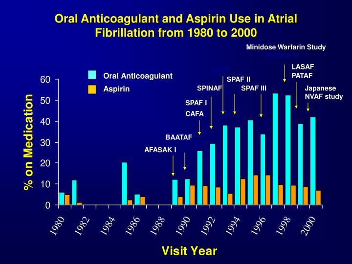 Oral Anticoagulant and Aspirin Use in Atrial Fibrillation from 1980 to 2000