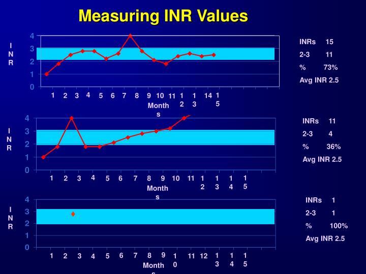 Measuring INR Values