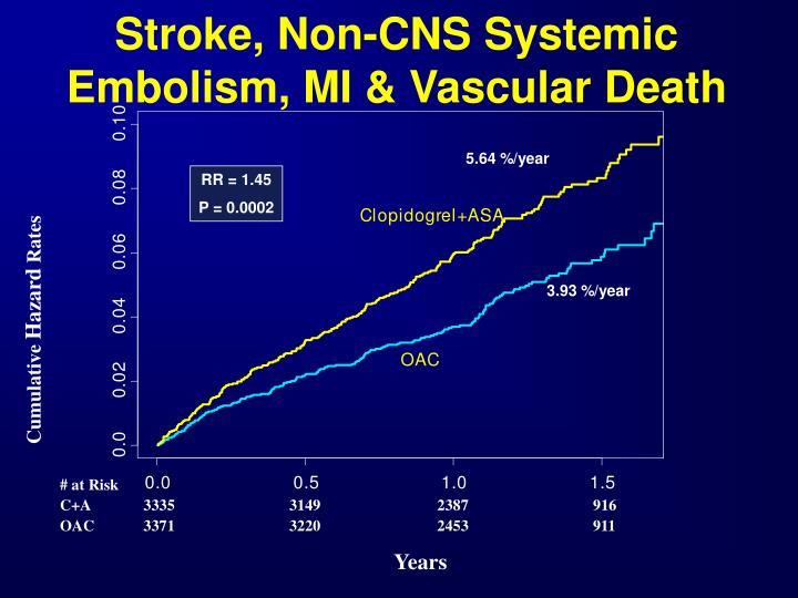 Stroke, Non-CNS Systemic Embolism, MI & Vascular Death