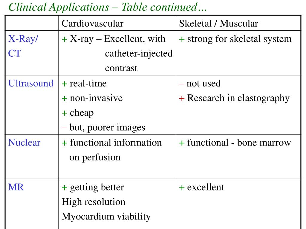 Clinical Applications – Table continued…