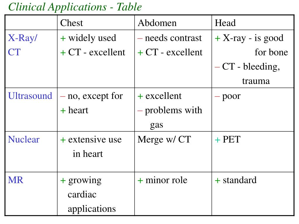 Clinical Applications - Table