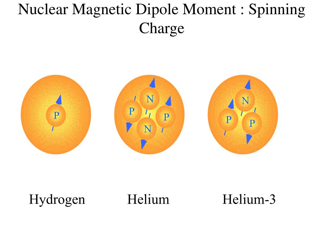 Nuclear Magnetic Dipole Moment : Spinning Charge