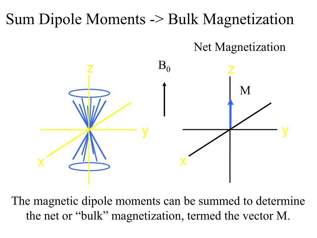 Sum Dipole Moments -> Bulk Magnetization