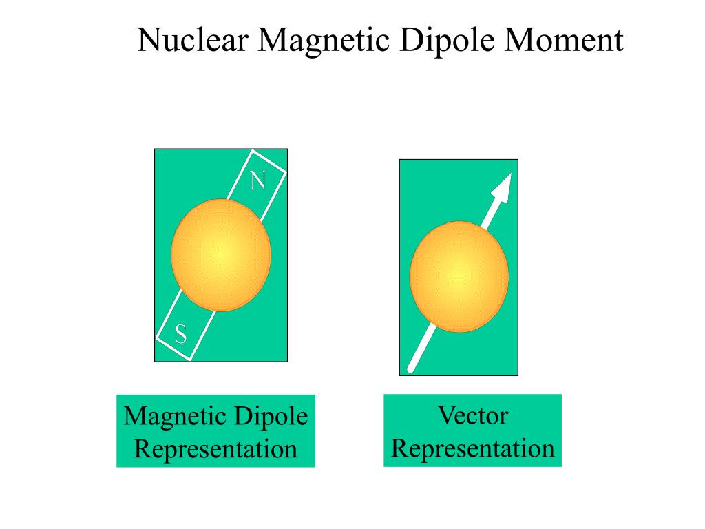 Nuclear Magnetic Dipole Moment